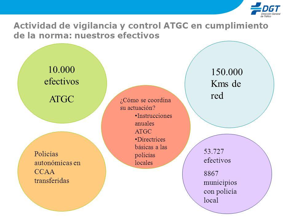 Actividad de vigilancia y control ATGC en cumplimiento de la norma: nuestros efectivos 10.000 efectivos ATGC 150.000 Kms de red 53.727 efectivos 8867