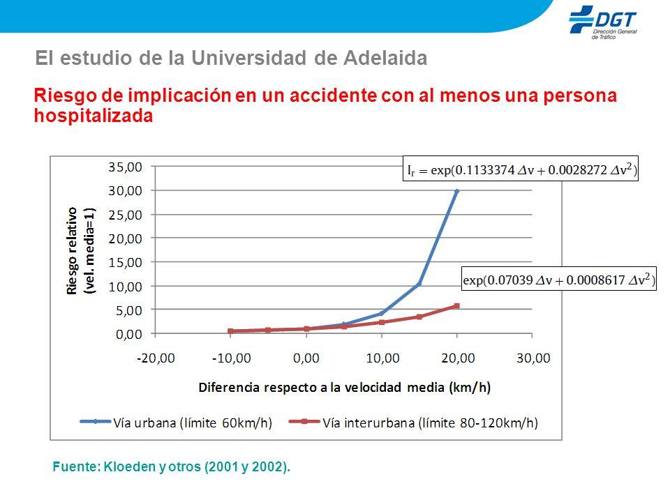 El estudio de la Universidad de Adelaida Riesgo de implicación en un accidente con al menos una persona hospitalizada Fuente: Kloeden y otros (2001 y