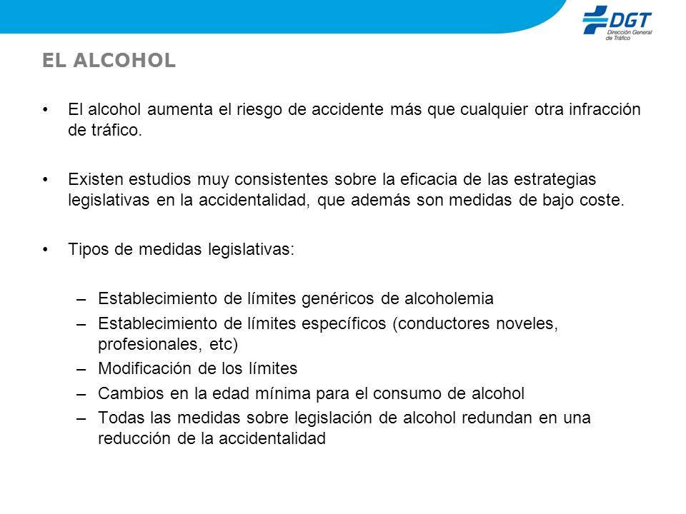 EL ALCOHOL El alcohol aumenta el riesgo de accidente más que cualquier otra infracción de tráfico. Existen estudios muy consistentes sobre la eficacia