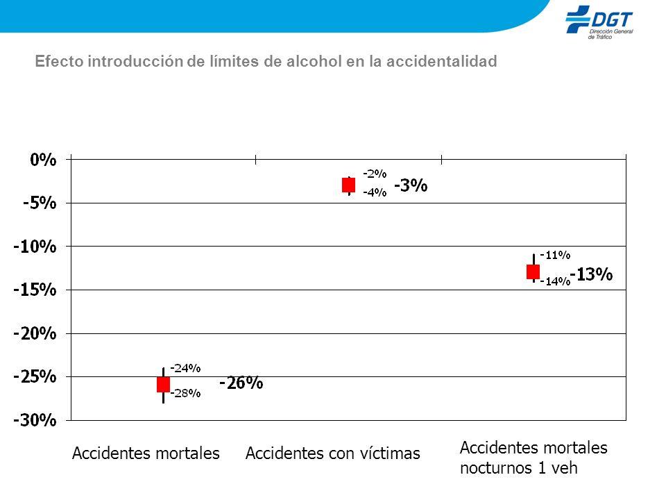 Efecto introducción de límites de alcohol en la accidentalidad Accidentes mortalesAccidentes con víctimas Accidentes mortales nocturnos 1 veh