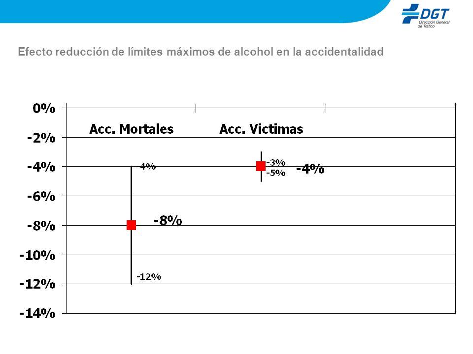 Efecto reducción de límites máximos de alcohol en la accidentalidad