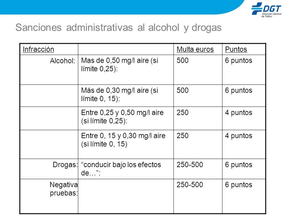 Sanciones administrativas al alcohol y drogas InfracciónMulta eurosPuntos Alcohol: Mas de 0,50 mg/l aire (si límite 0,25): 5006 puntos Más de 0,30 mg/