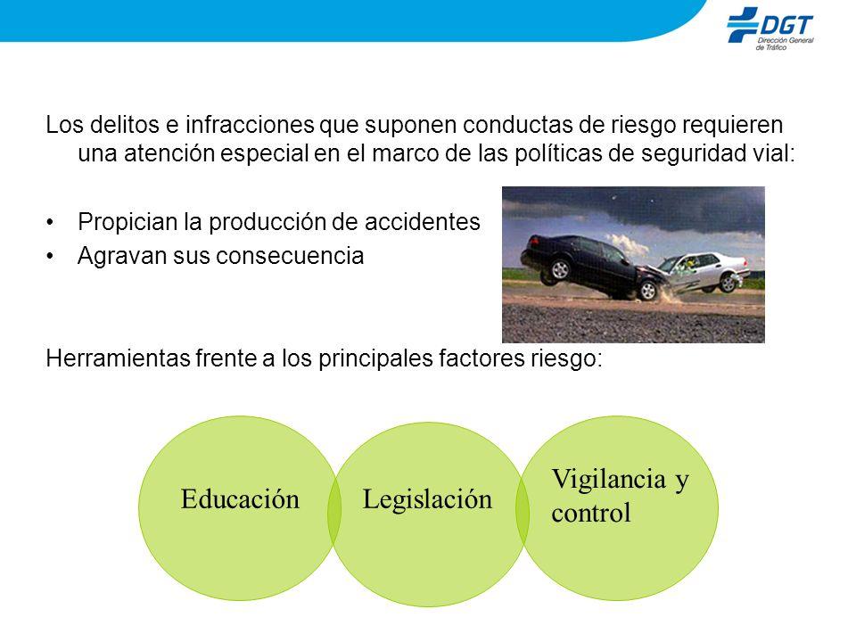 Los delitos e infracciones que suponen conductas de riesgo requieren una atención especial en el marco de las políticas de seguridad vial: Propician l