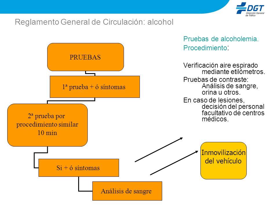 Reglamento General de Circulación: alcohol Pruebas de alcoholemia. Procedimiento : Verificación aire espirado mediante etilómetros. Pruebas de contras