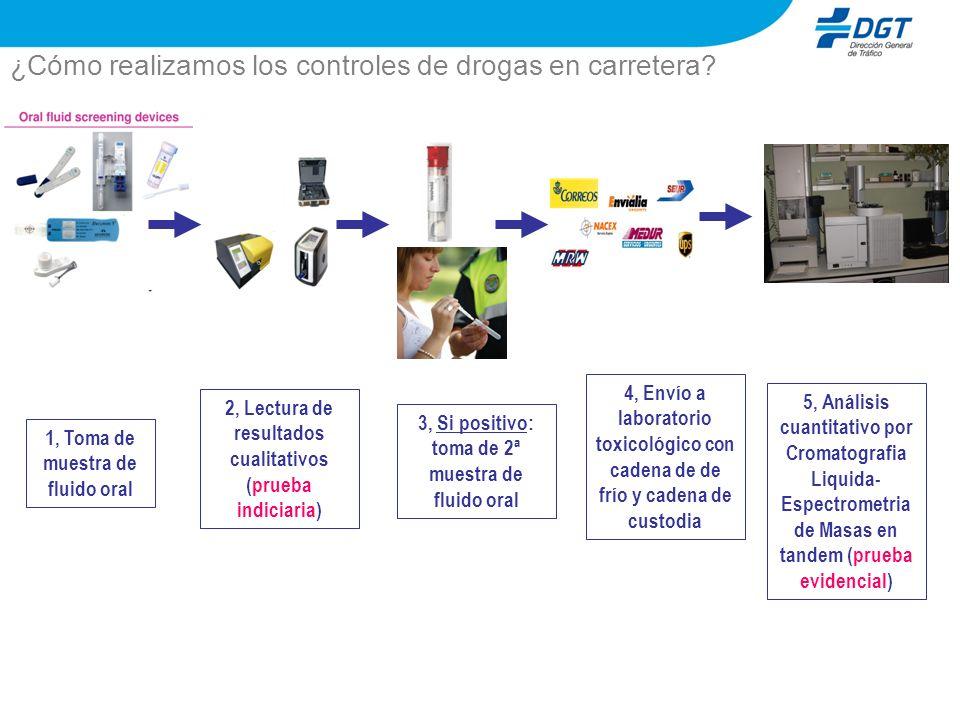 ¿Cómo realizamos los controles de drogas en carretera? 1, Toma de muestra de fluido oral 2, Lectura de resultados cualitativos (prueba indiciaria) 3,