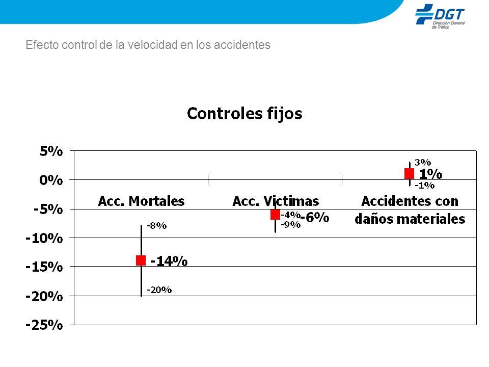 Efecto control de la velocidad en los accidentes