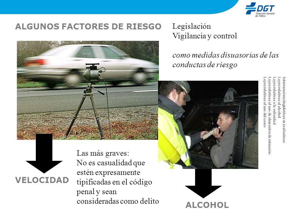 30/40 % de los conductores fallecidos 7%* de las pruebas realizadas en carretera 10%* de las pruebas realizadas en zona urbana * Depende de la fuente y de cómo se hagan los controles Alcohol Velocidad 24% accidentes en carretera 7% accidentes en zona urbana 28% de los muertos en carretera 28% de los muertos en zona urbana