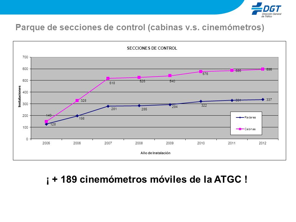 Parque de secciones de control (cabinas v.s. cinemómetros) ¡ + 189 cinemómetros móviles de la ATGC !