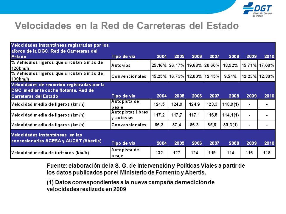 Velocidades en la Red de Carreteras del Estado Fuente: elaboración de la S. G. de Intervención y Políticas Viales a partir de los datos publicados por