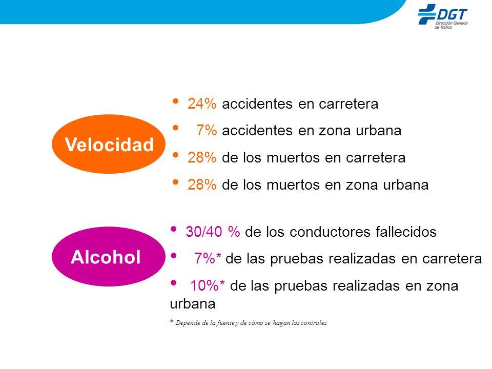30/40 % de los conductores fallecidos 7%* de las pruebas realizadas en carretera 10%* de las pruebas realizadas en zona urbana * Depende de la fuente