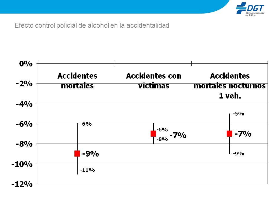 Efecto control policial de alcohol en la accidentalidad
