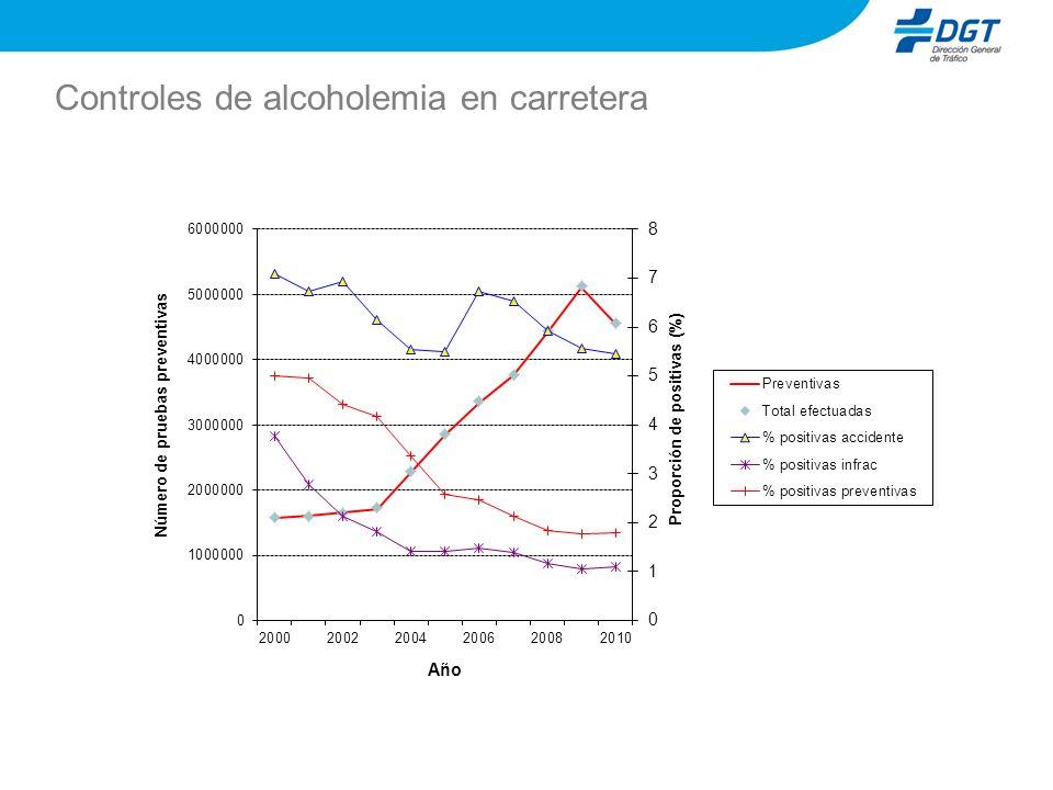 Controles de alcoholemia en carretera