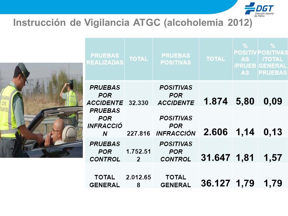 Instrucción de Vigilancia ATGC (alcoholemia 2012) PRUEBAS REALIZADAS TOTAL PRUEBAS POSITIVAS TOTAL % POSITIV AS /PRUEB AS % POSITIVAS /TOTAL GENERAL P