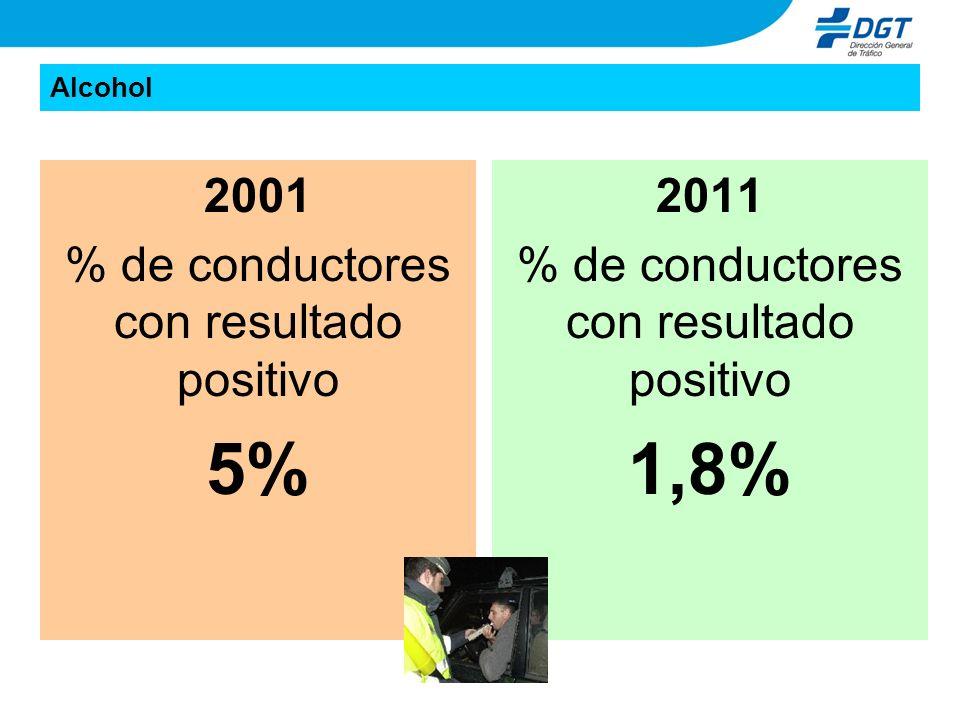 Alcohol 2001 % de conductores con resultado positivo 5% 2011 % de conductores con resultado positivo 1,8%