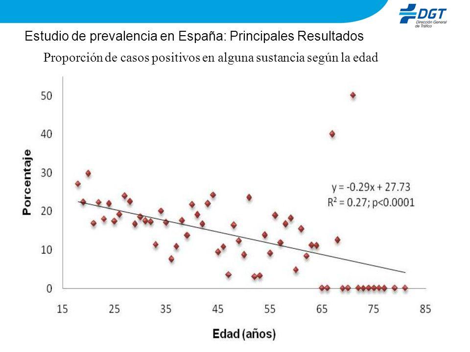 Proporción de casos positivos en alguna sustancia según la edad