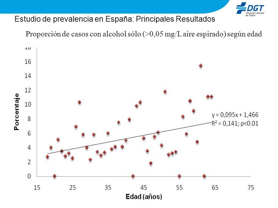 Estudio de prevalencia en España: Principales Resultados Proporción de casos con alcohol sólo (>0,05 mg/L aire espirado) según edad