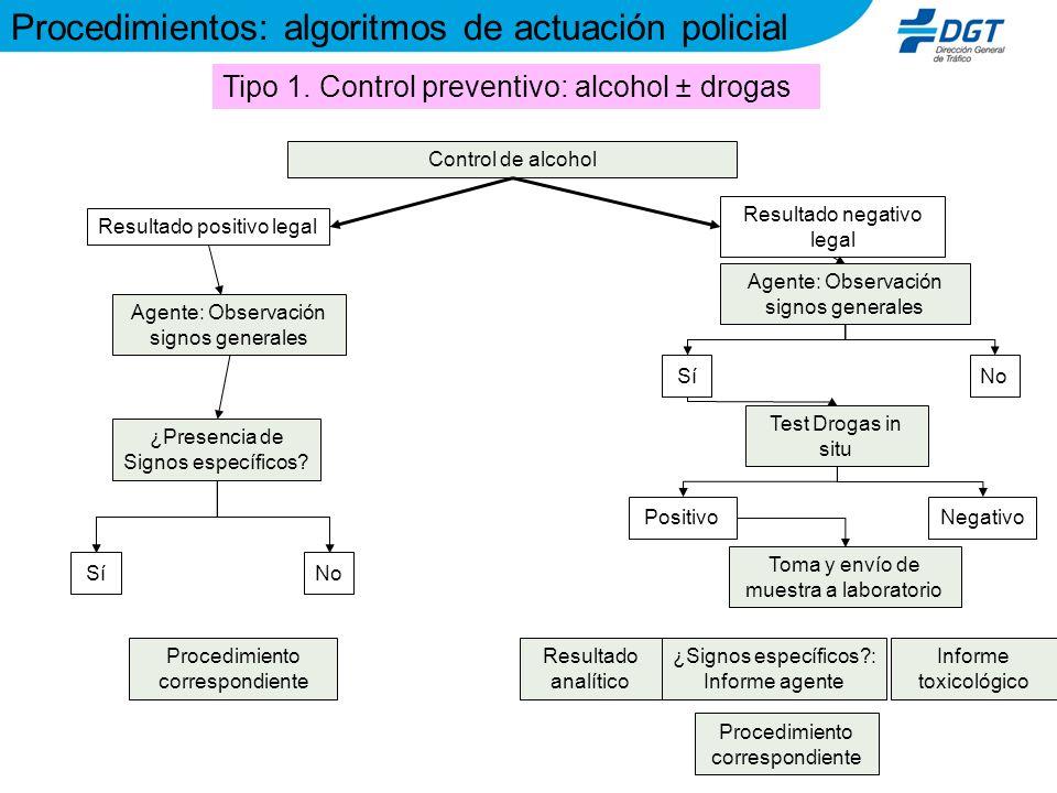 Control de alcohol Resultado positivo legal Resultado negativo legal Procedimiento correspondiente Agente: Observación signos generales SíNo Procedimi