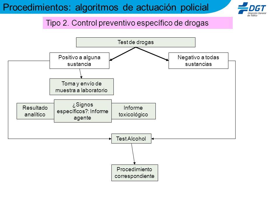 Test de drogas Positivo a alguna sustancia Negativo a todas sustancias Procedimientos: algoritmos de actuación policial Tipo 2. Control preventivo esp