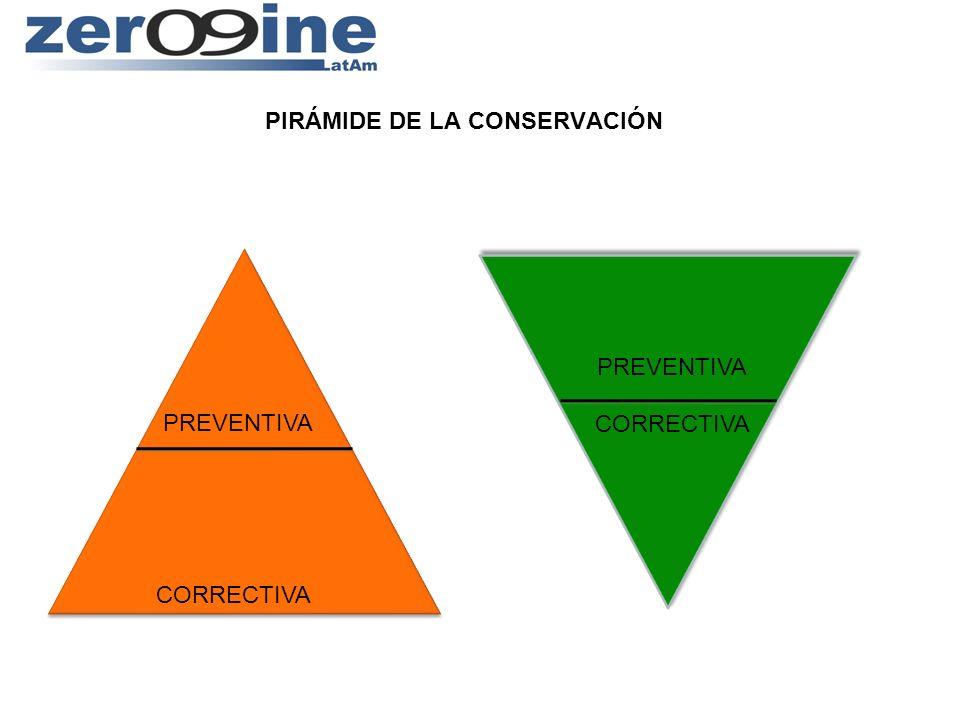 PIRÁMIDE DE LA CONSERVACIÓN PREVENTIVA CORRECTIVA PREVENTIVA CORRECTIVA PREVENTIVA CORRECTIVA