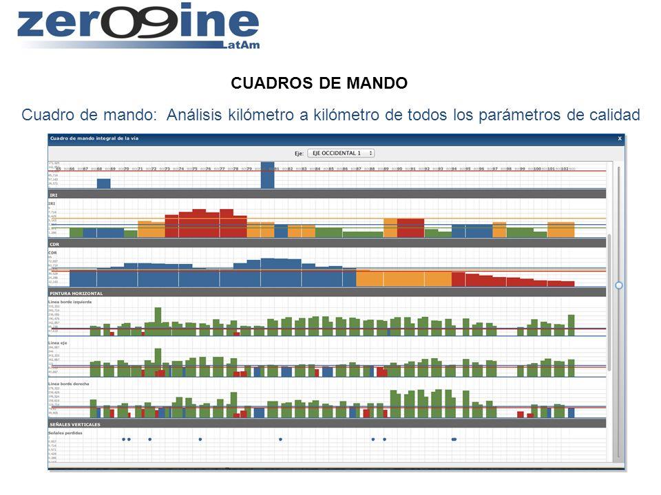 CUADROS DE MANDO Cuadro de mando: Análisis kilómetro a kilómetro de todos los parámetros de calidad