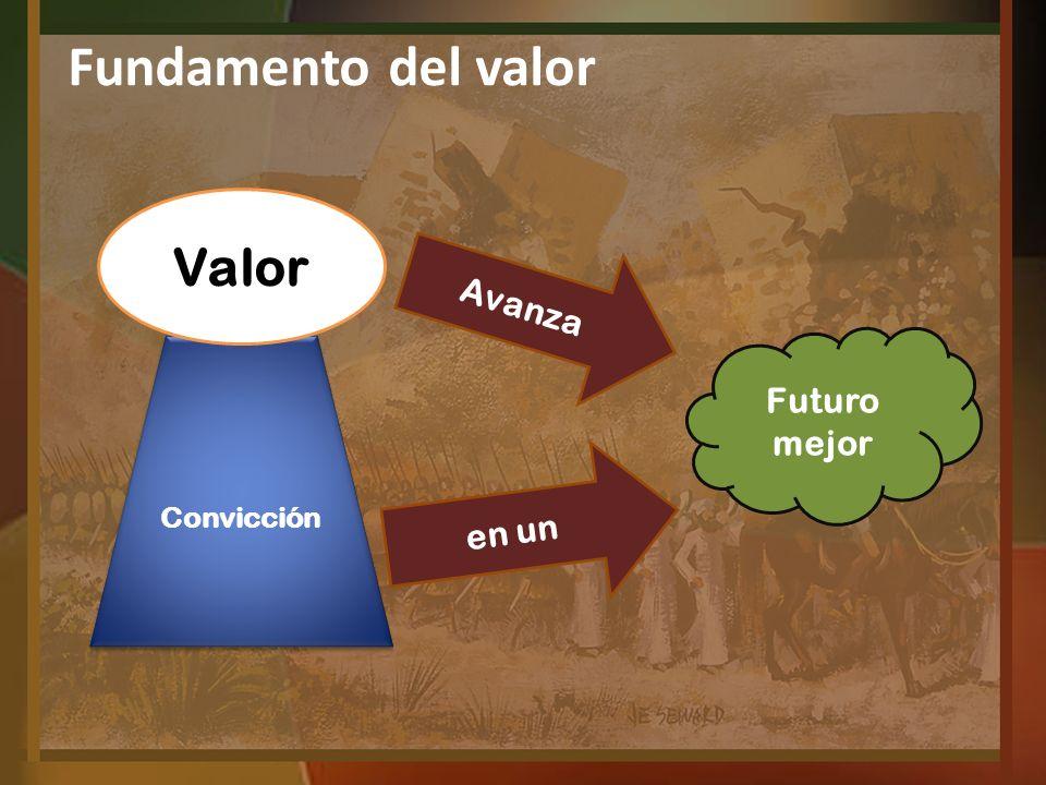 Avanza Convicción Futuro mejor Valor en un Fundamento del valor