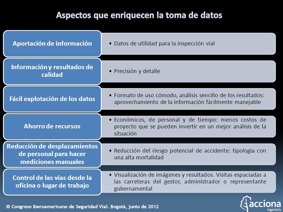 Datos de utilidad para la inspección vial Aportación de información Precisión y detalle Información y resultados de calidad Formato de uso cómodo, aná