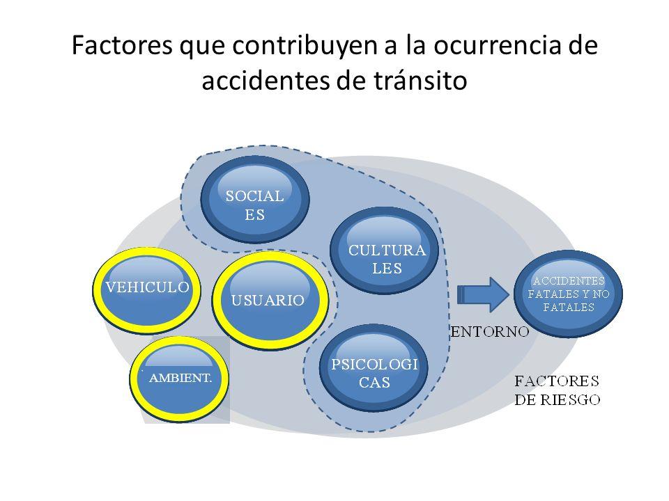 Factores que contribuyen a la ocurrencia de accidentes de tránsito AMBIENT.