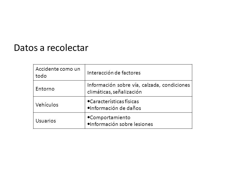 Datos a recolectar Accidente como un todo Interacción de factores Entorno Información sobre vía, calzada, condiciones climáticas, señalización Vehícul