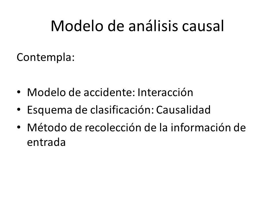 Modelo de análisis causal Contempla: Modelo de accidente: Interacción Esquema de clasificación: Causalidad Método de recolección de la información de
