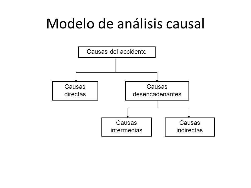 Modelo de análisis causal Causas del accidente Causas directas Causas desencadenantes Causas intermedias Causas indirectas