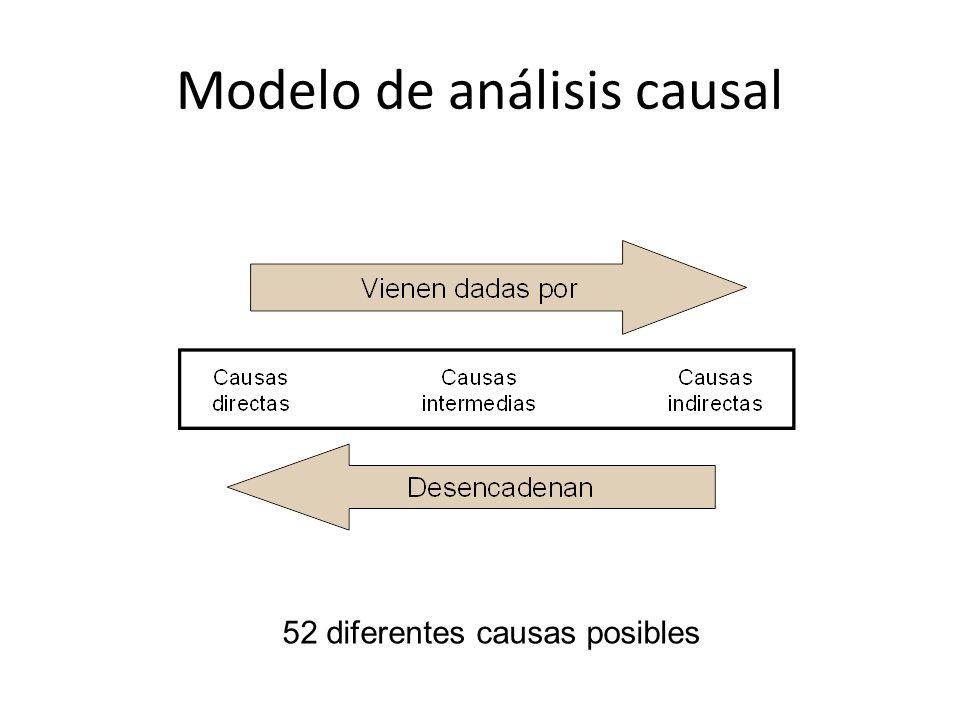 Modelo de análisis causal 52 diferentes causas posibles