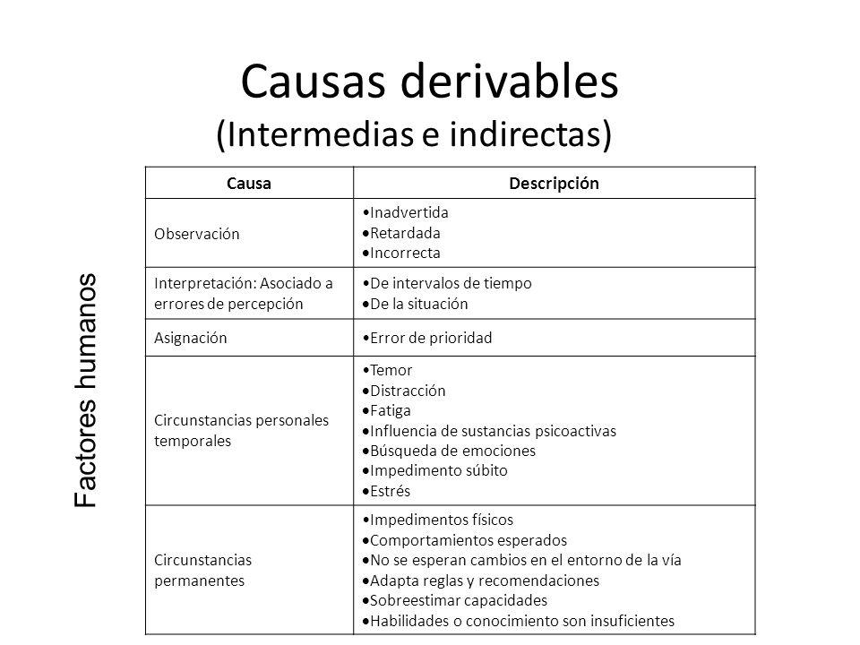 Causas derivables (Intermedias e indirectas) CausaDescripción Observación Inadvertida Retardada Incorrecta Interpretación: Asociado a errores de perce