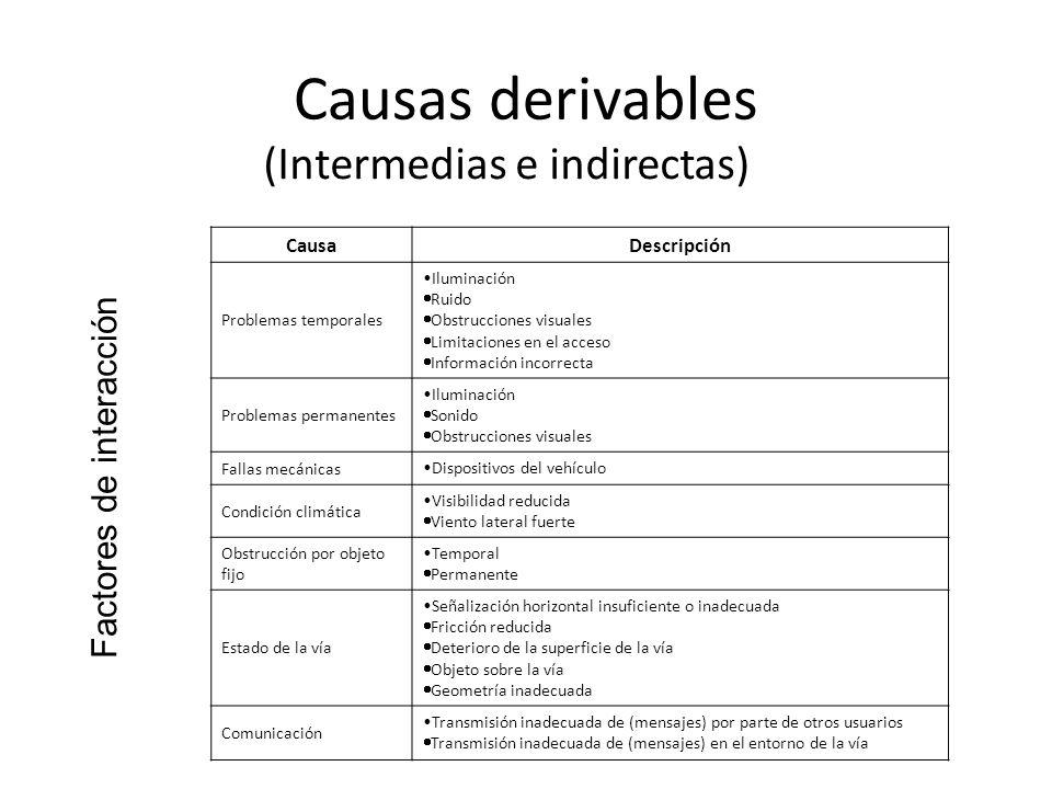 Causas derivables (Intermedias e indirectas) Factores de interacción Causa Descripción Problemas temporales Iluminación Ruido Obstrucciones visuales L