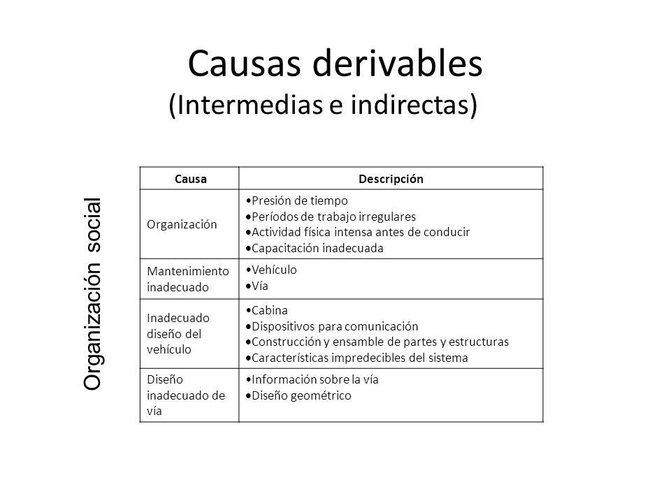 Causas derivables (Intermedias e indirectas) Organización social Causa Descripción Organización Presión de tiempo Períodos de trabajo irregulares Acti