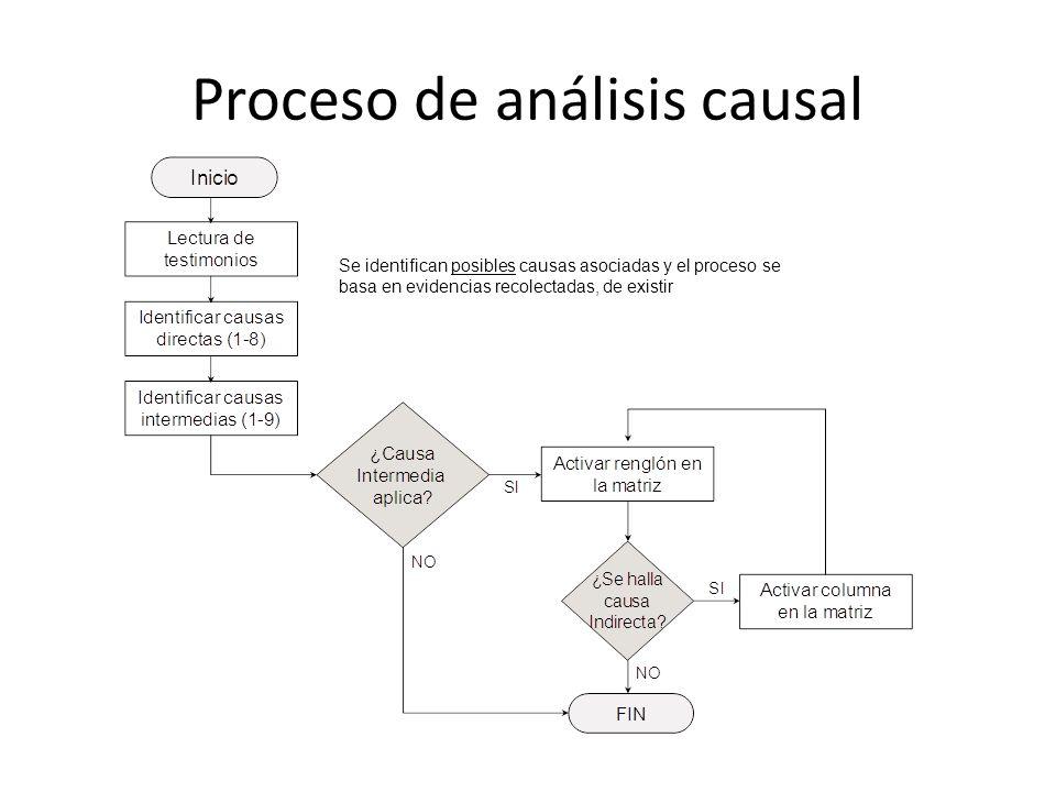 Proceso de análisis causal Se identifican posibles causas asociadas y el proceso se basa en evidencias recolectadas, de existir
