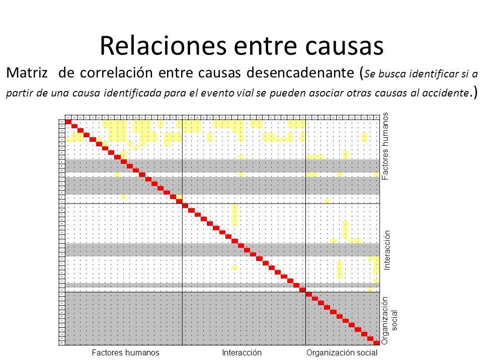 Relaciones entre causas Matriz de correlación entre causas desencadenante ( Se busca identificar si a partir de una causa identificada para el evento