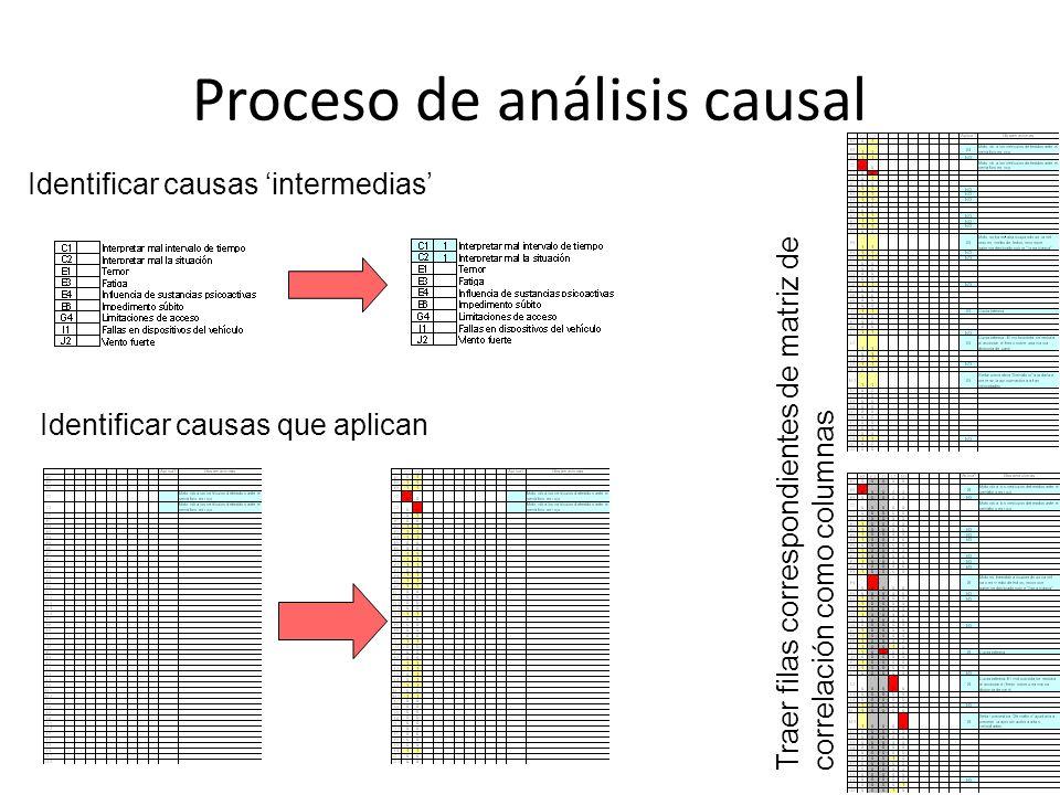 Proceso de análisis causal Identificar causas intermedias Traer filas correspondientes de matriz de correlación como columnas Identificar causas que aplican