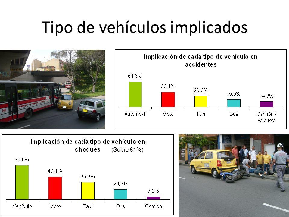 Tipo de vehículos implicados (Sobre 81%)