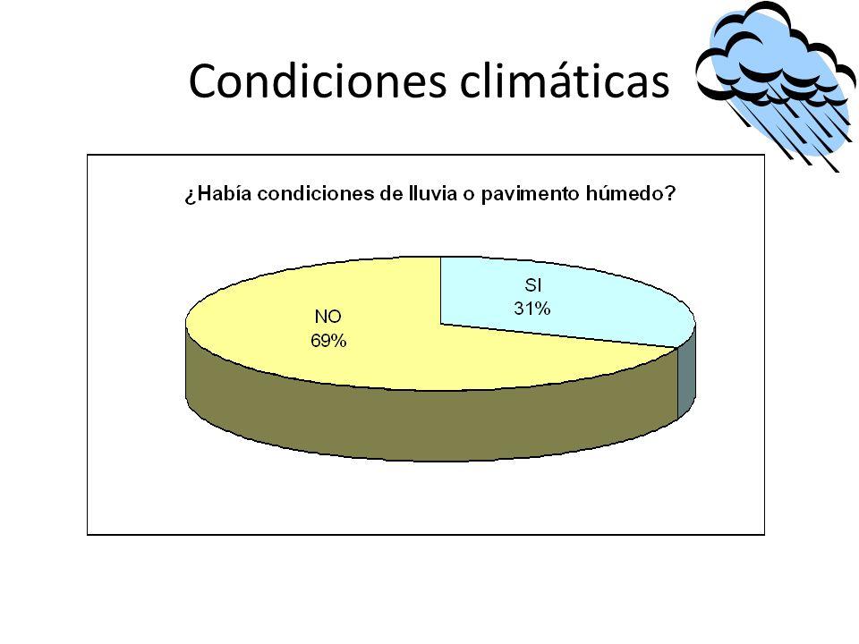 Condiciones climáticas
