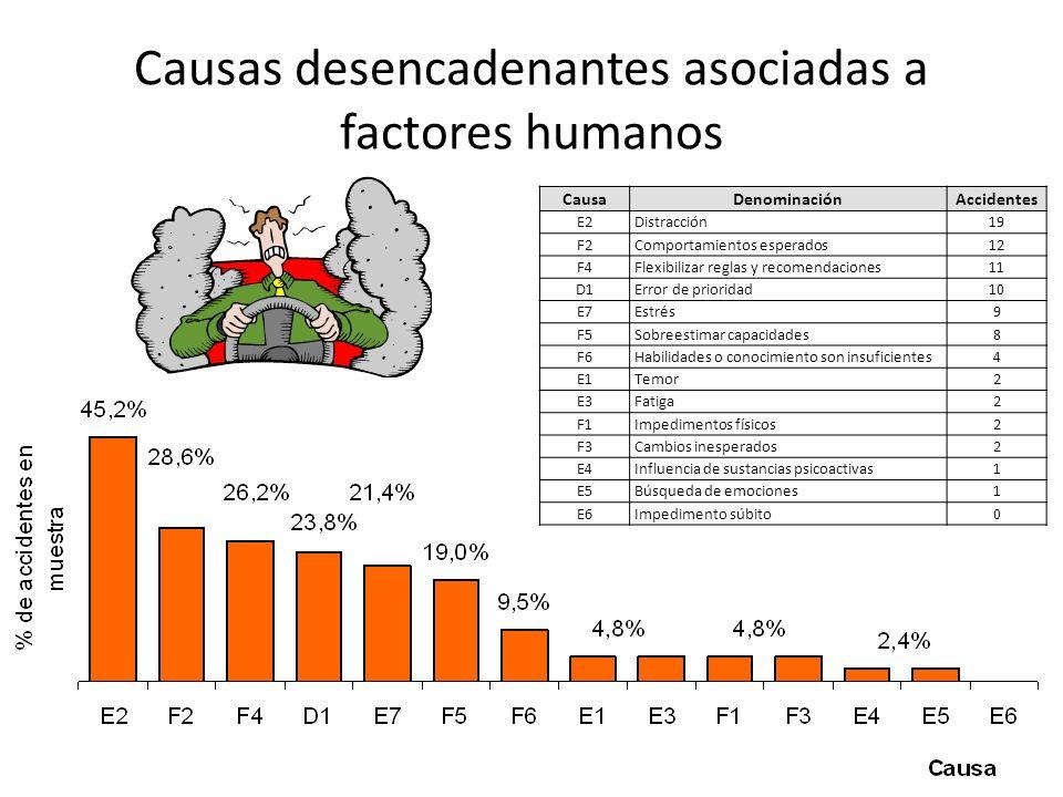 CausaDenominaciónAccidentes E2Distracción19 F2Comportamientos esperados12 F4Flexibilizar reglas y recomendaciones11 D1Error de prioridad10 E7Estrés9 F5Sobreestimar capacidades8 F6Habilidades o conocimiento son insuficientes4 E1Temor2 E3Fatiga2 F1Impedimentos físicos2 F3Cambios inesperados2 E4Influencia de sustancias psicoactivas1 E5Búsqueda de emociones1 E6Impedimento súbito0 Causas desencadenantes asociadas a factores humanos
