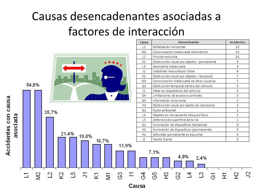 Causas desencadenantes asociadas a factores de interacción CausaDenominaciónAccidentes L1Señalización horizontal 23 M2Comunicación inadecuada del ento
