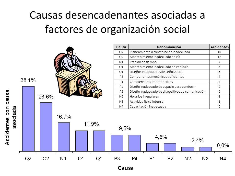 Causas desencadenantes asociadas a factores de organización social CausaDenominaciónAccidentes Q2Planeamiento o construcción inadecuada 16 O2Mantenimi