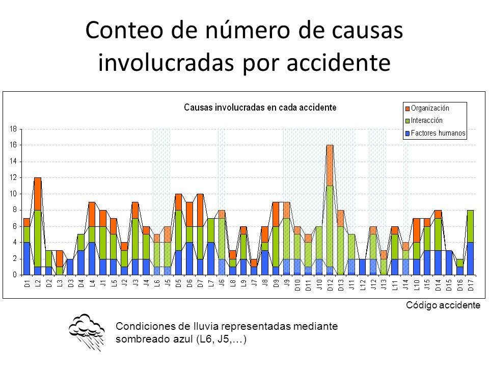 Conteo de número de causas involucradas por accidente Condiciones de lluvia representadas mediante sombreado azul (L6, J5,…) Código accidente