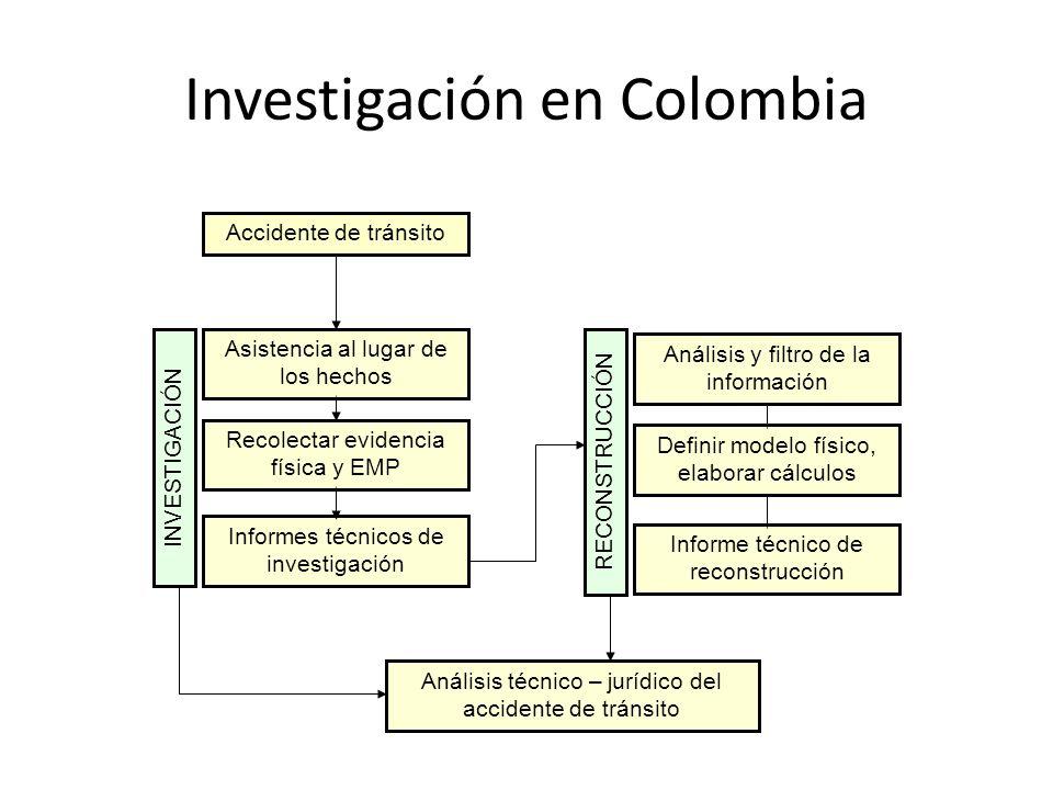 Investigación en Colombia Accidente de tránsito INVESTIGACIÓN Informes técnicos de investigación RECONSTRUCCIÓN Análisis y filtro de la información An