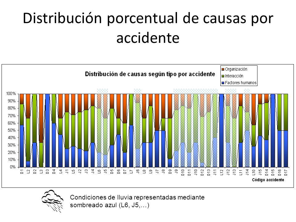 Distribución porcentual de causas por accidente Condiciones de lluvia representadas mediante sombreado azul (L6, J5,…)