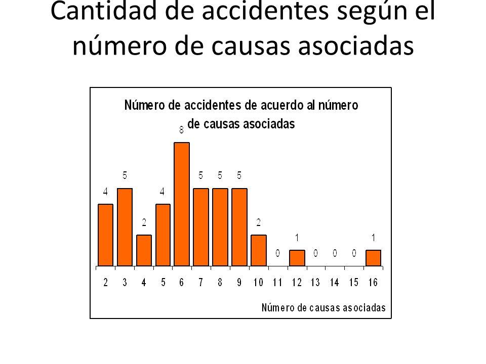 Cantidad de accidentes según el número de causas asociadas