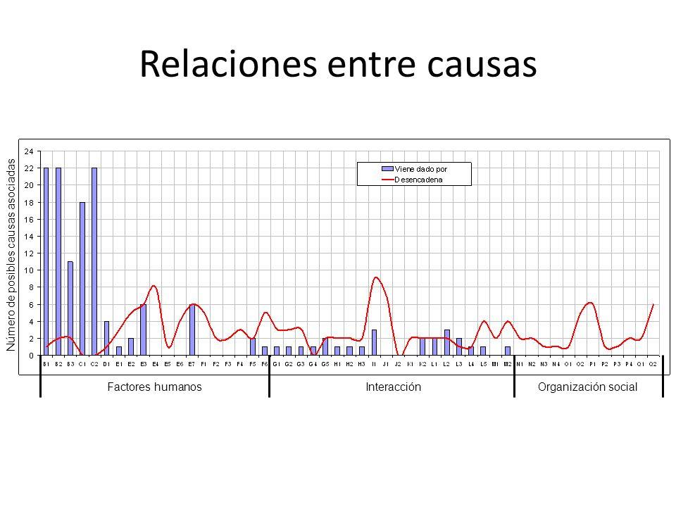 Factores humanosInteracciónOrganización social Número de posibles causas asociadas Relaciones entre causas