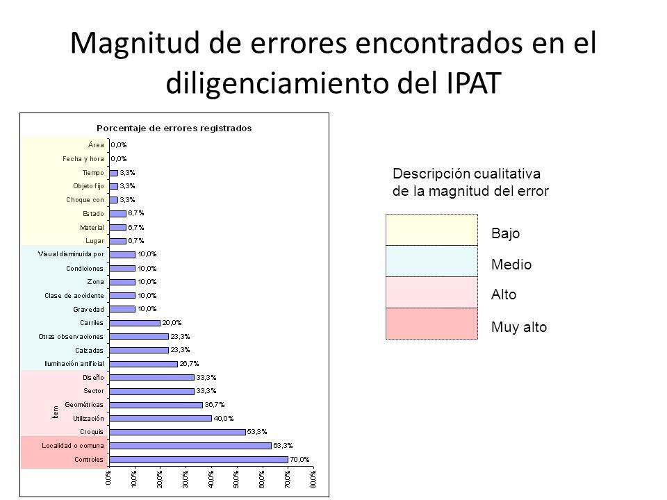 Magnitud de errores encontrados en el diligenciamiento del IPAT Descripción cualitativa de la magnitud del error Bajo Medio Alto Muy alto