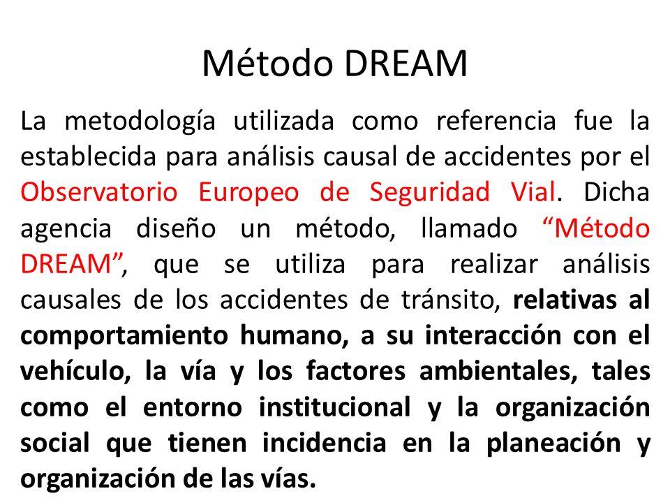 Método DREAM La metodología utilizada como referencia fue la establecida para análisis causal de accidentes por el Observatorio Europeo de Seguridad Vial.