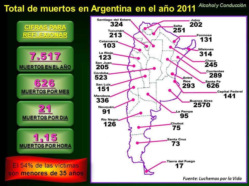 Total de muertos en Argentina en el año 2011 MUERTOS EN EL AÑO MUERTOS POR DIA MUERTOS POR HORA CIFRAS PARA REFLEXIONAR MUERTOS POR MES Fuente: Luchem
